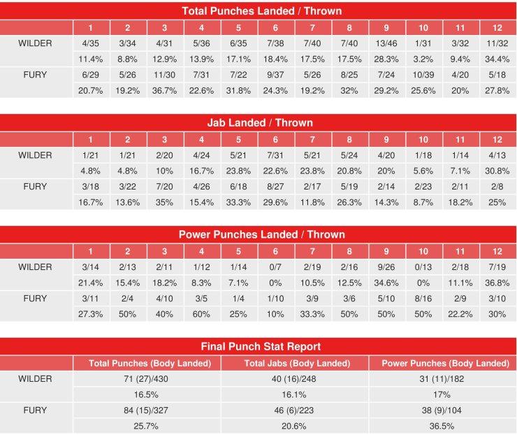 wilder-fury-compubox-punch-stats